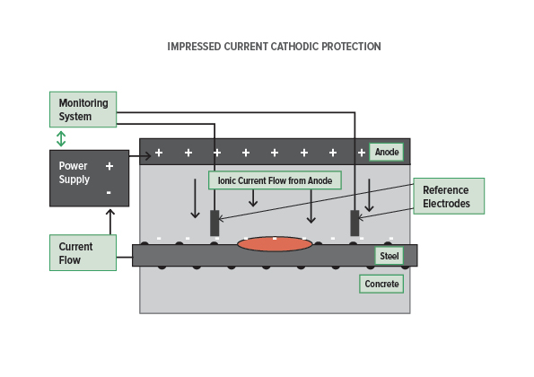 Impressed Current Cathodic Protection Jpbroomfield